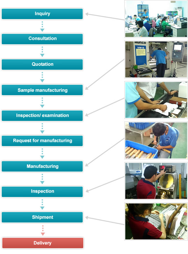 The flow of production in Vietnam